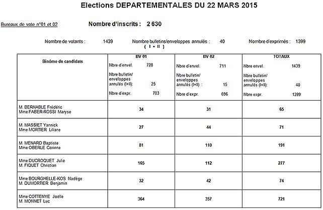 resultats-dep2015